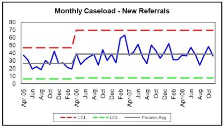Caseload SPC Chart