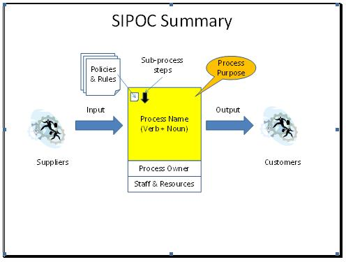 Use A Sipoc To Bring Process Stakeholders Together Before Mapping