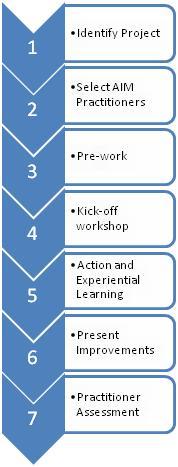 AIM Programme 7 Steps
