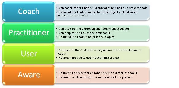 AIM Programme Skill Levels