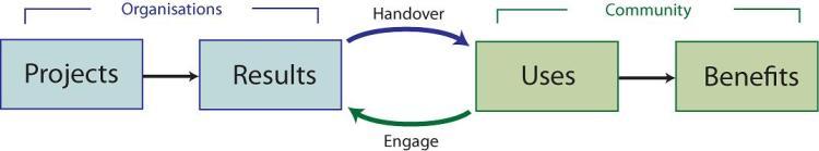 OpenStrategies' PRUB Thinking