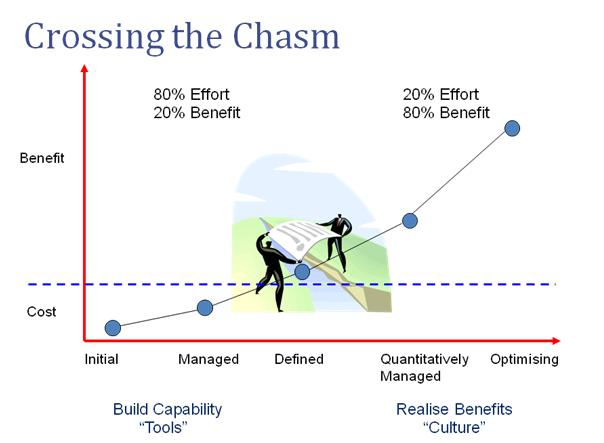 Crossing the Process Capability Chasm