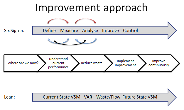 Practical Process Improvement using Lean and Six Sigma | Simply ...