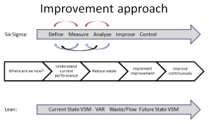 Practical Process Improvement using Lean and Six Sigma