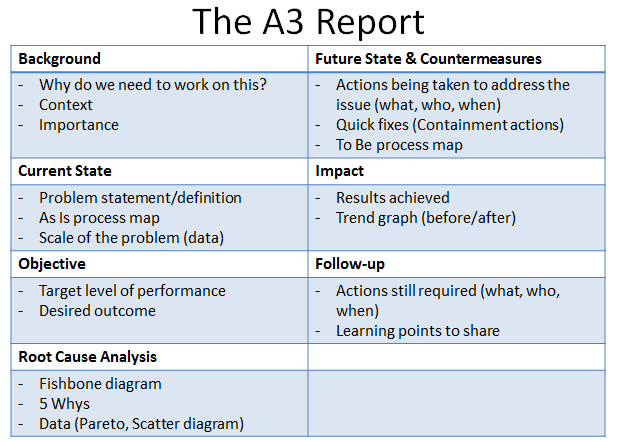 A Report on Toyota A3 Report Template