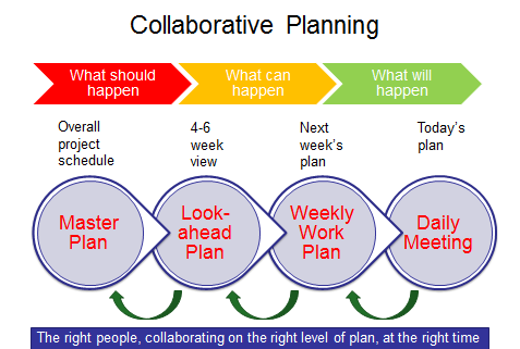 Collaborative_Planning