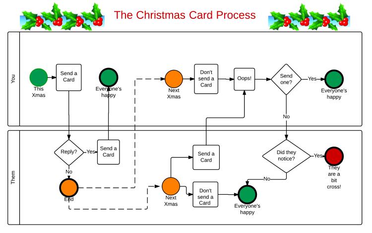 Christmas Card Process