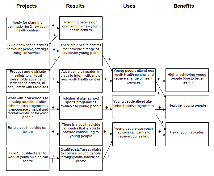 OS Benefits Map