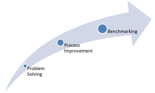 CI_processes