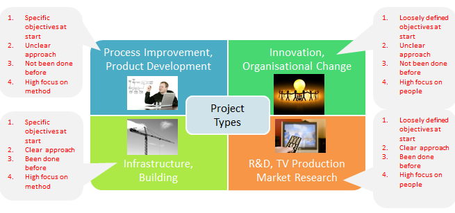 4_Project_Types