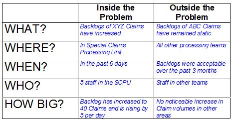 Problem Definition Questions