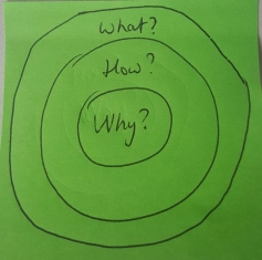 Start with why - circles