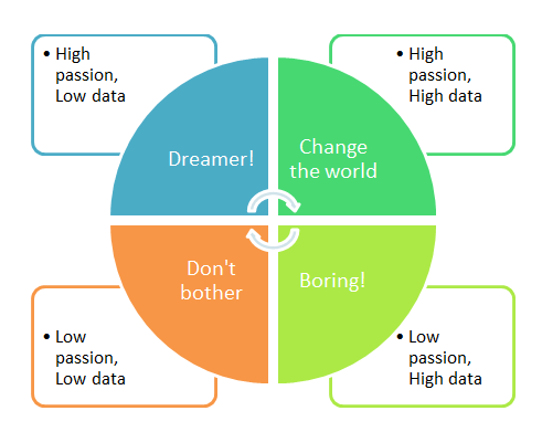 passion-data_matrix