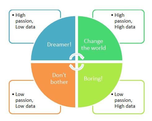 passion-data_matrix