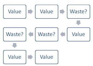 value-waste_process