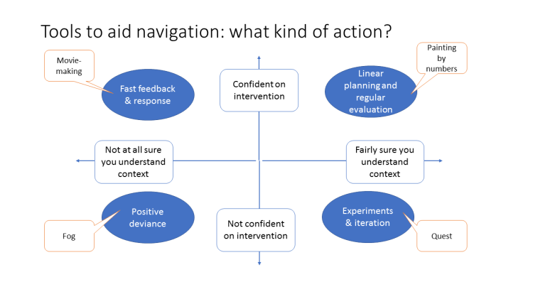 Oxfam - Tools to aid navigation