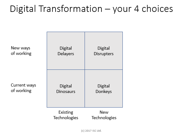 Digital Transformation - 4Ds