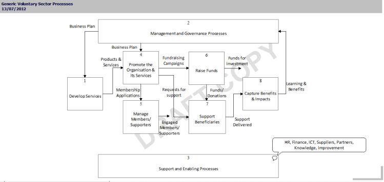 Voluntary_Generic_Processes