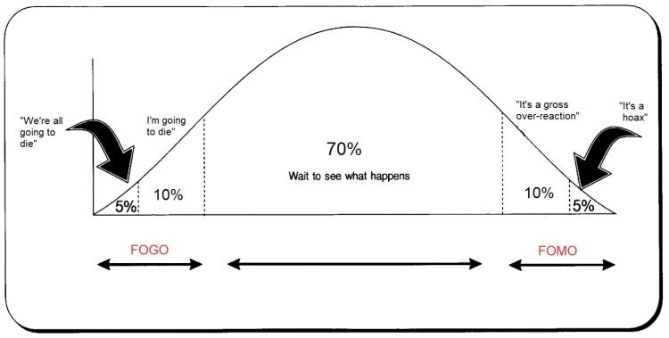 Covid 19 Change curve